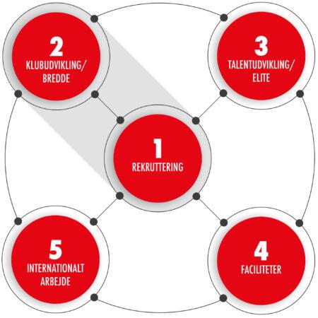De 5 strategispor
