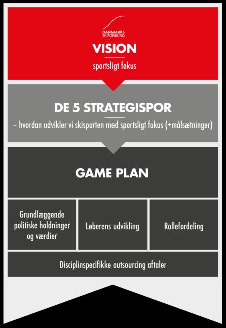 Game Plan Struktur